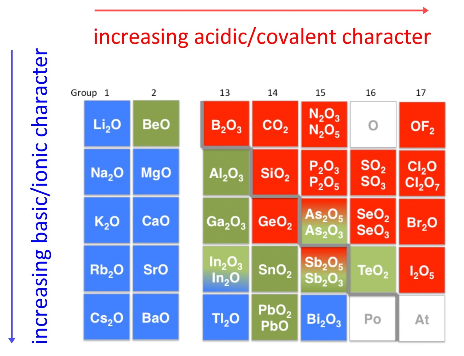 classification of oxides