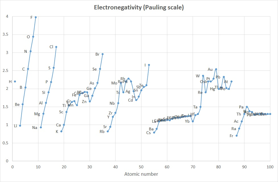 pauling scale of electronegativity pdf