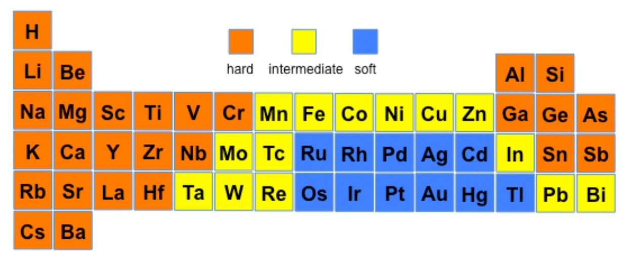 Group The Substances Into Two Groups According To Their Properties