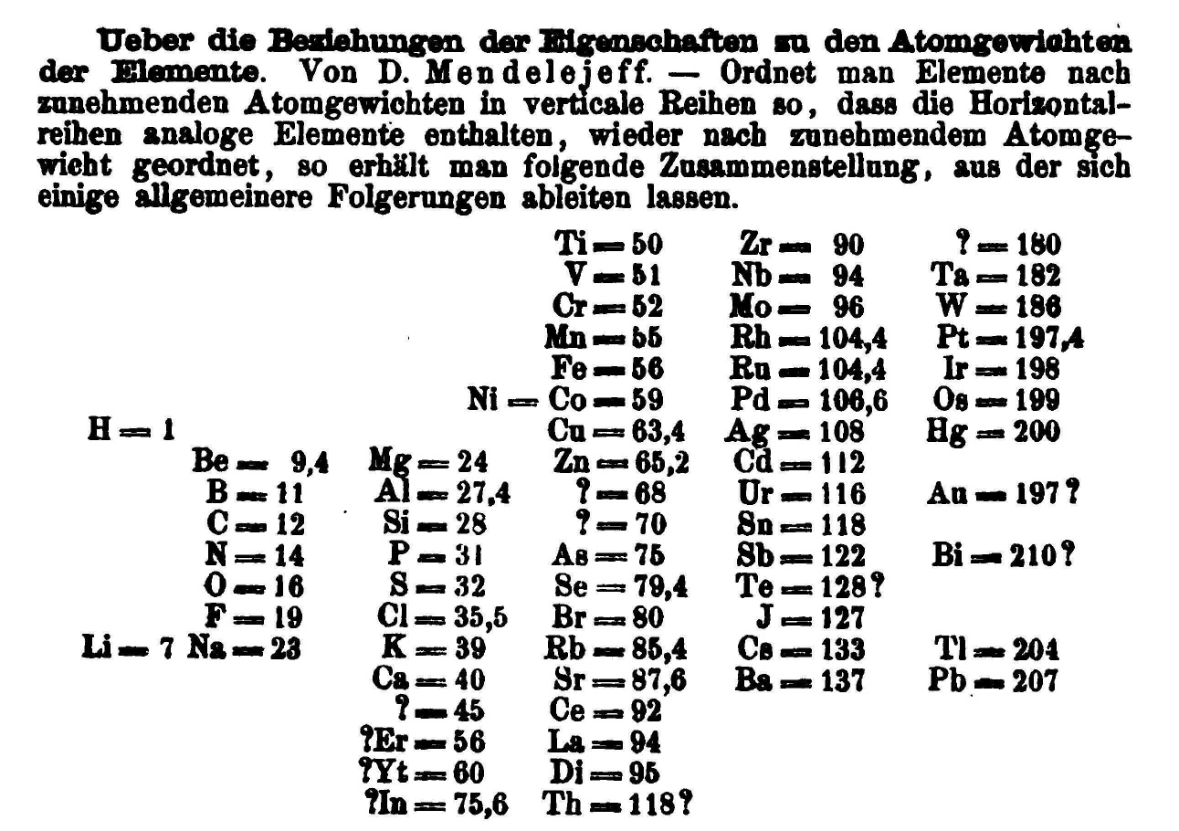 Periodic table of elements mendeleev periodic table 1869 urtaz Images