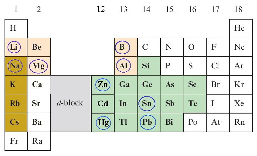 Main Group Organometallic Chemistry