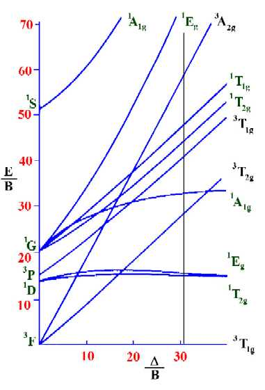 calculations using tanabe sugano diagrams : tanabe sugano diagram - findchart.co