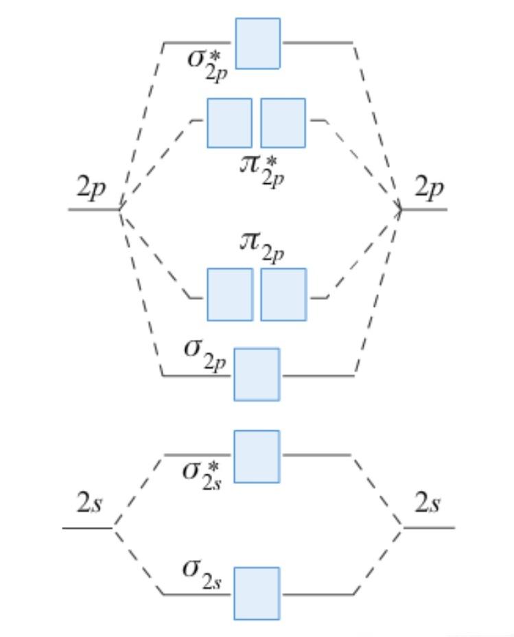 Chem1902 Main Group Chemistry Tutorials
