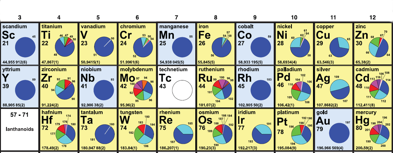 Periodic table of elements section of periodic table urtaz Choice Image