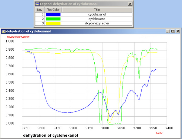 Cyclohexanol IR Spectra http://www.keywordpicture.com/keyword/cyclohexanol%20ir%20spectrum/