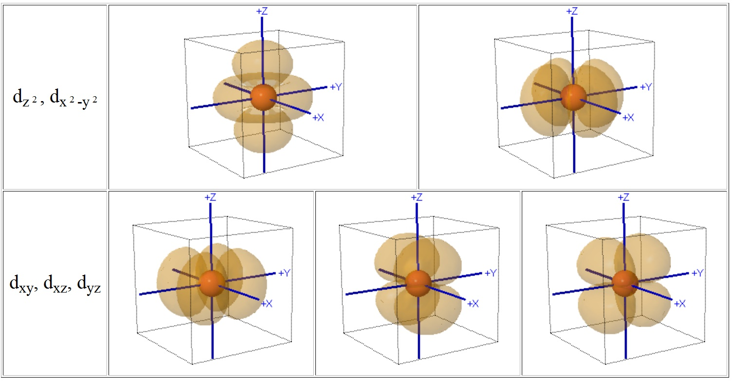 Crystal Field Theory (CFT)