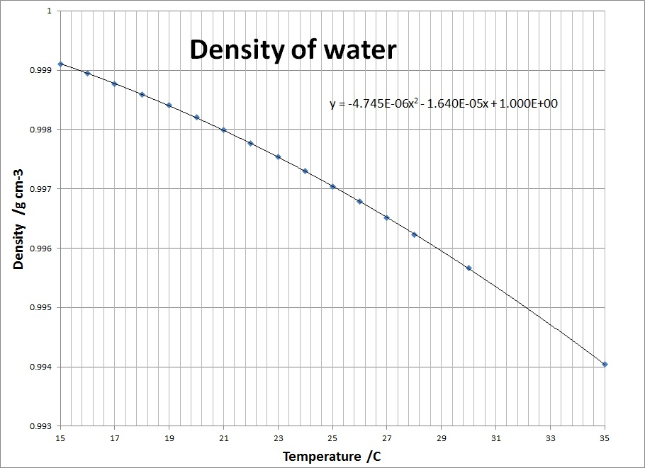 density of water versus Temp