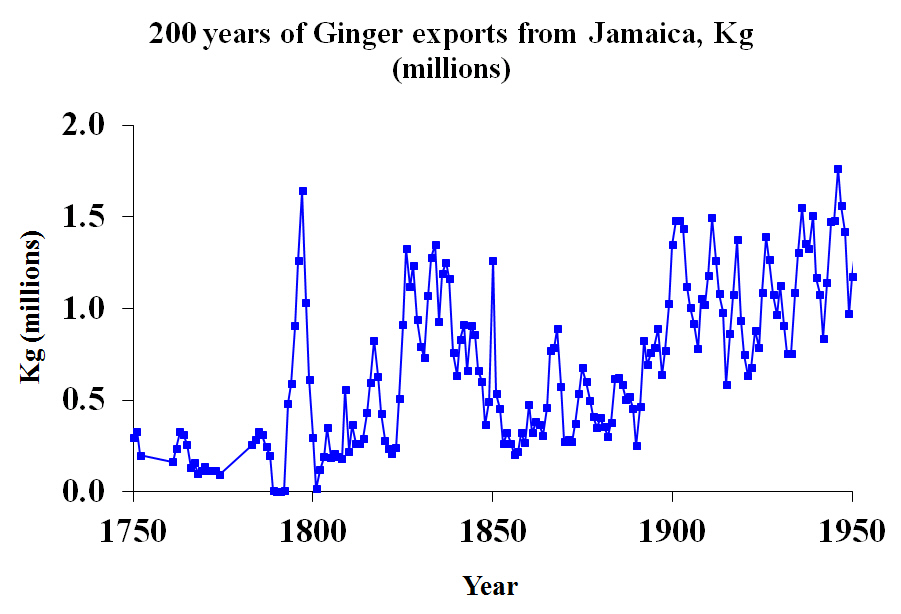 200 years of ginger export